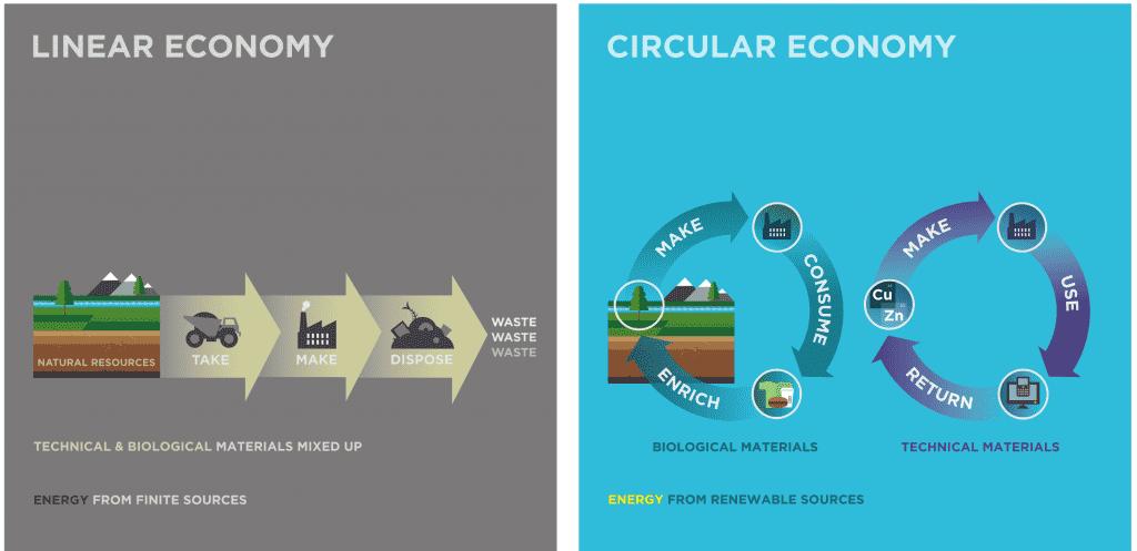 Circular Economy Inspiraton