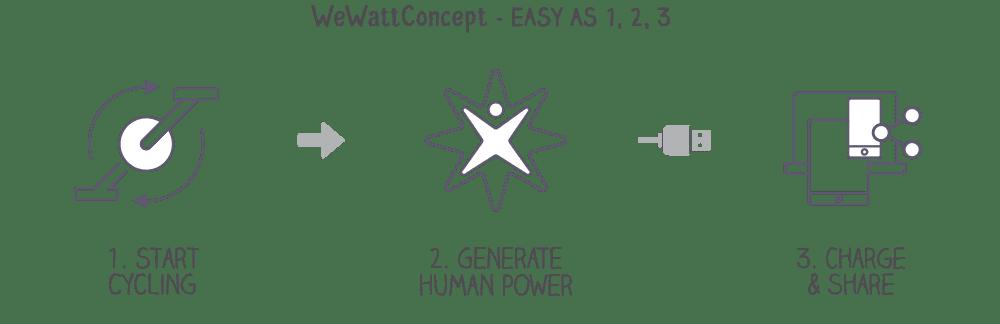 WeWatt Energy Bikes Concept